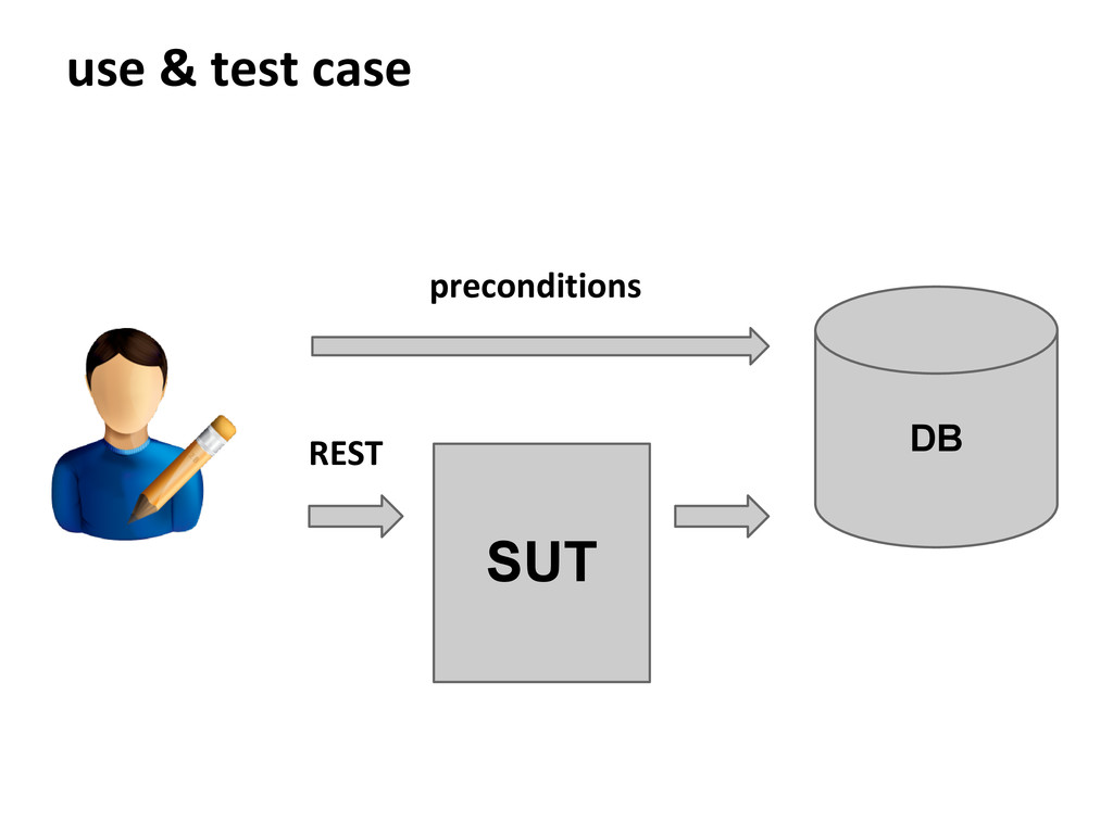 use & test case DB SUT preconditions REST
