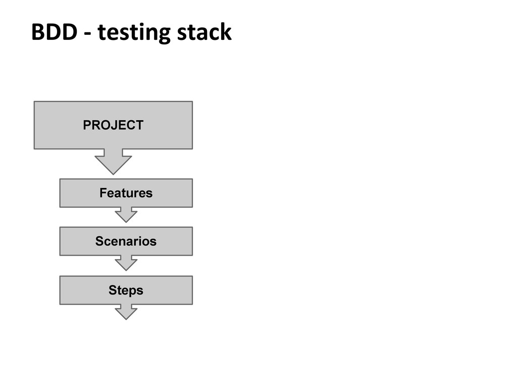 BDD - testing stack PROJECT Steps Features Scen...