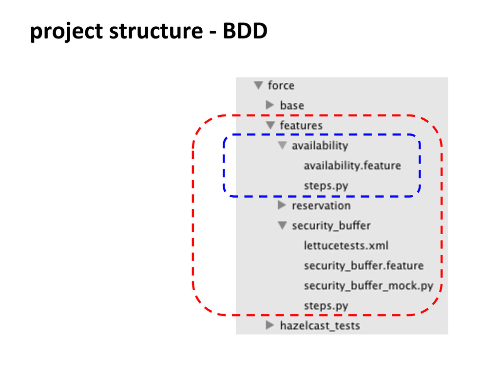 project structure - BDD