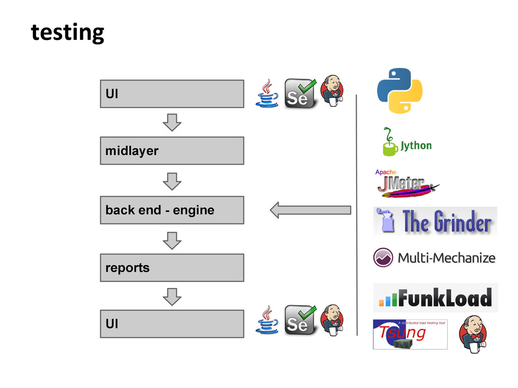 testing UI midlayer back end - engine reports UI