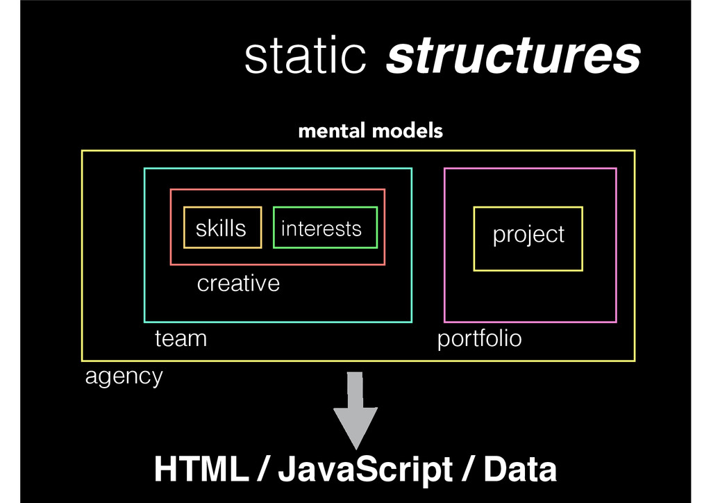static structures HTML / JavaScript / Data ment...