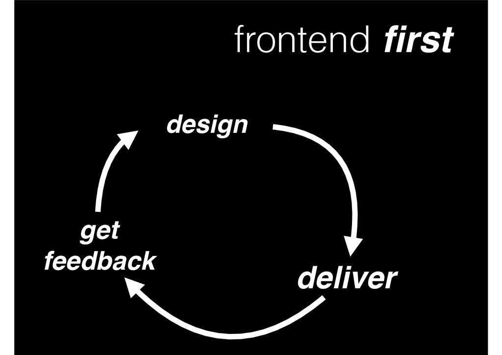 frontend first design deliver get! feedback