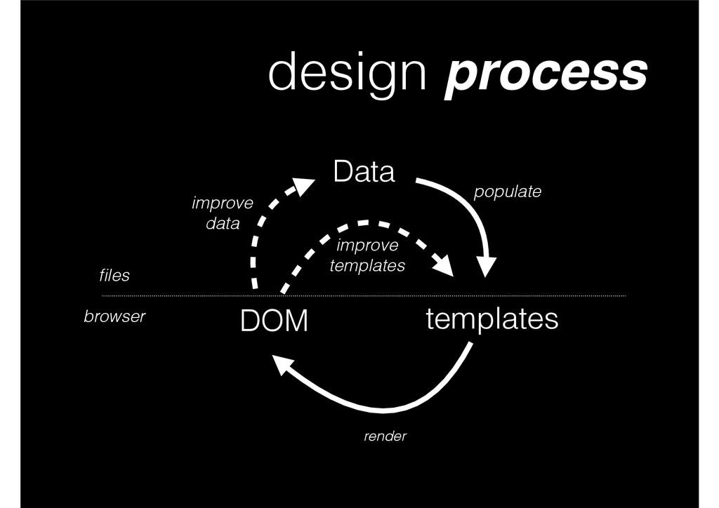design process Data templates DOM populate rend...