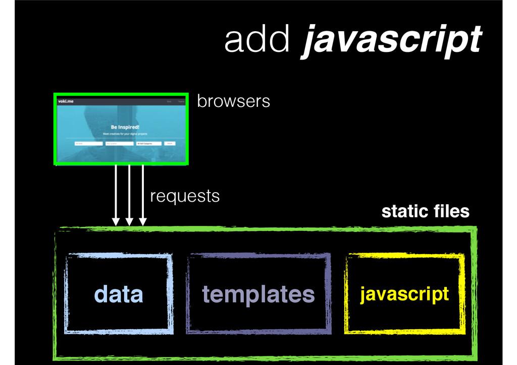 add javascript static files data templates reque...