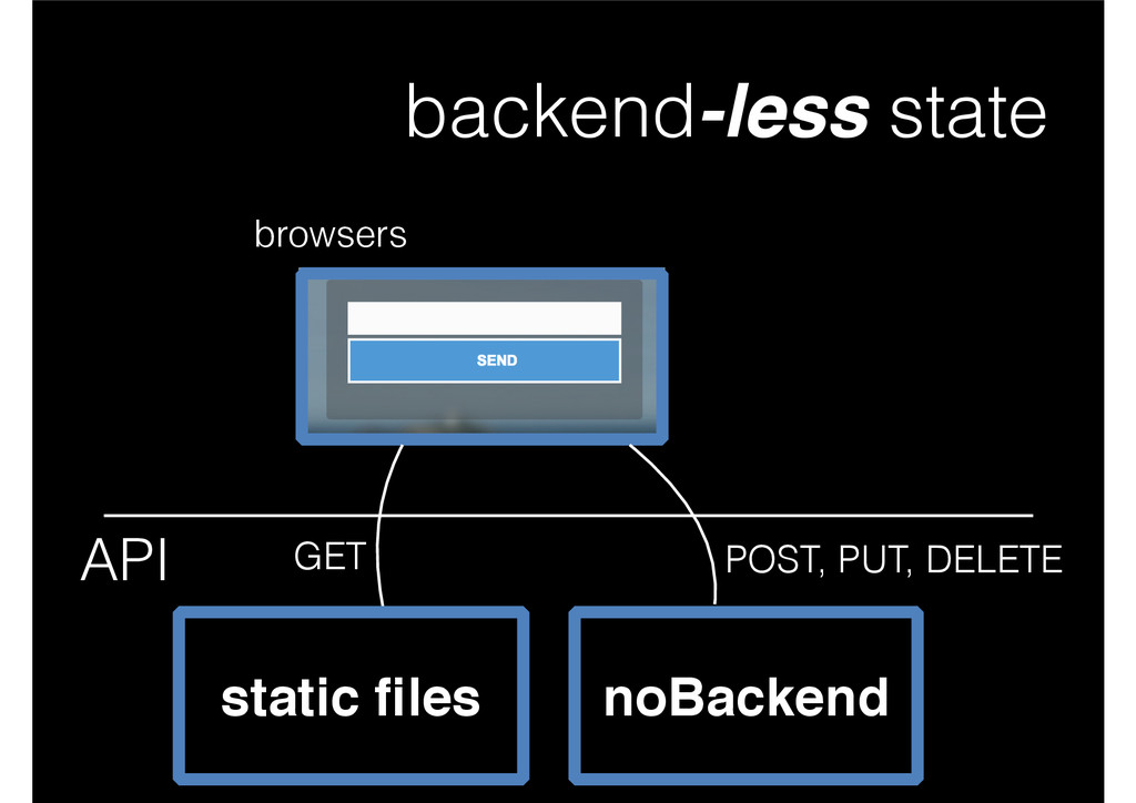 backend-less state browsers noBackend API stati...