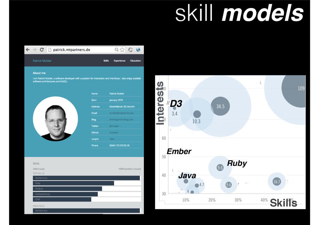 skill models Skills Interests D3 Ruby Backbone ...