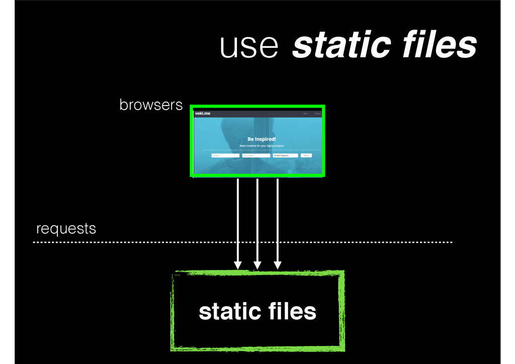 use static files static files requests browsers