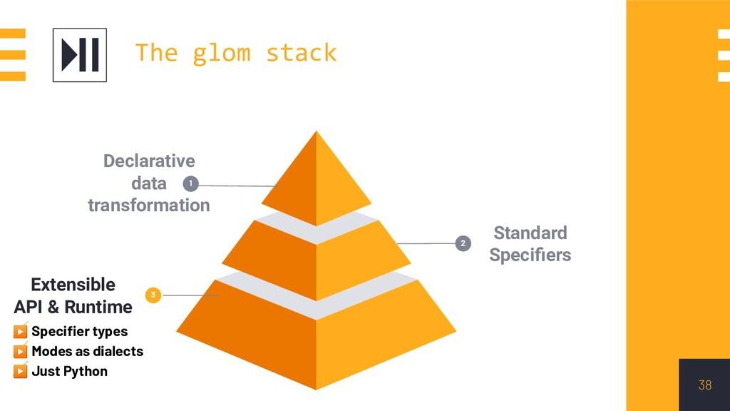 38 Standard Specifiers 2 3 Extensible API & Runt...