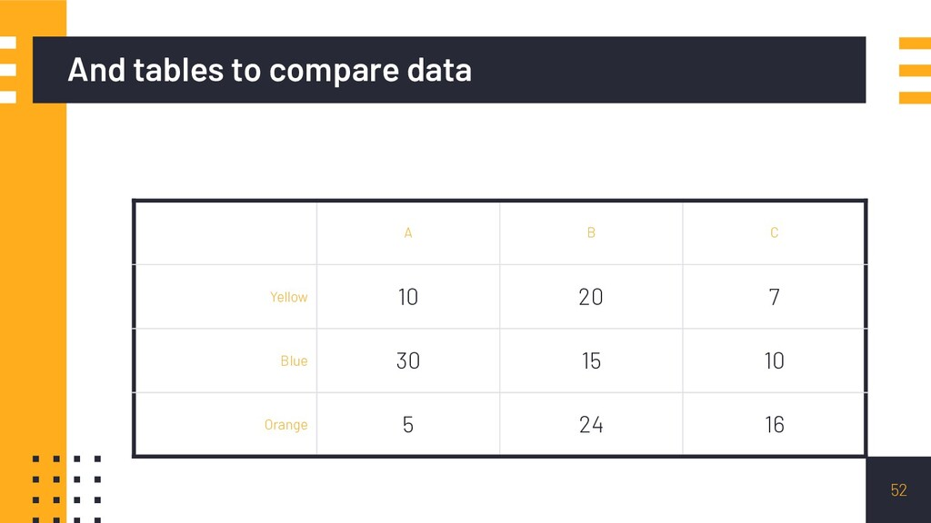 And tables to compare data A B C Yellow 10 20 7...