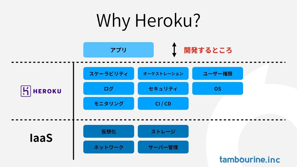 Why Heroku? IaaS アプリ スケーラビリティ ログ モニタリング オーケストレー...