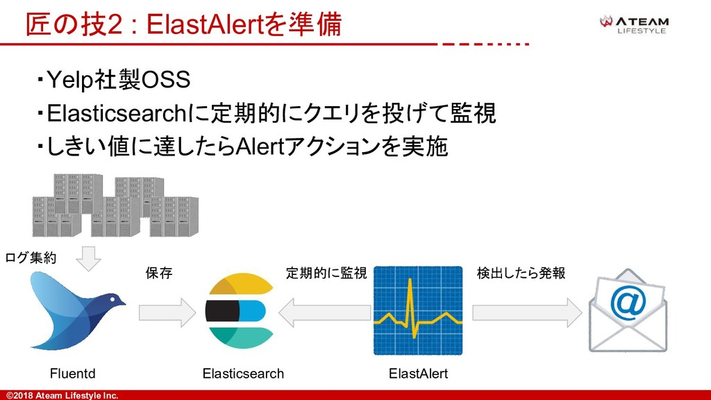 ©2018 Ateam Lifestyle Inc. 匠の技2 : ElastAlertを準備...