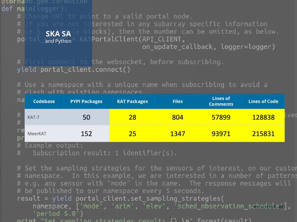 www.ska.ac.za SKA SA and Python Codebase PYPI P...