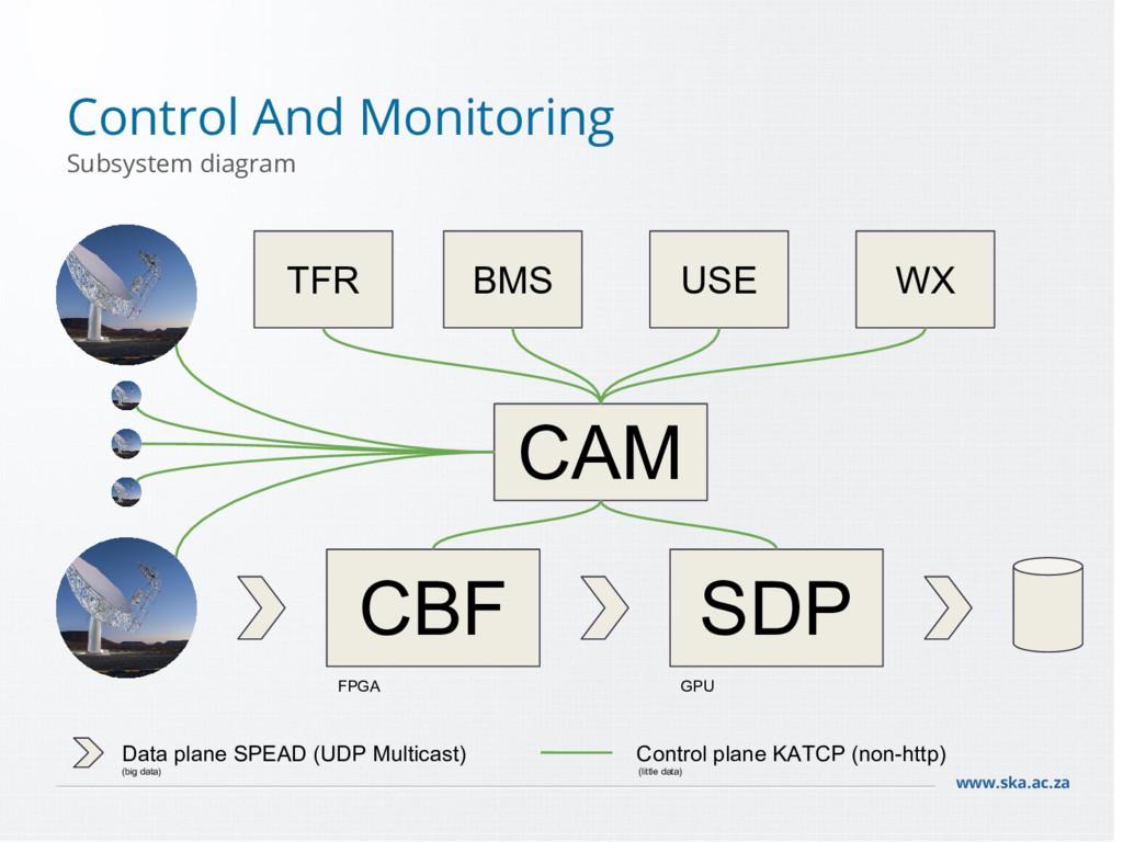 www.ska.ac.za Control And Monitoring Subsystem ...
