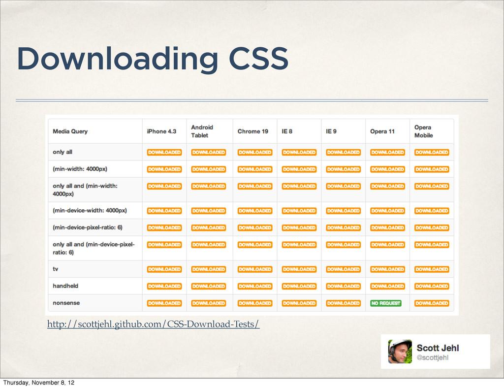 Downloading CSS http://scottjehl.github.com/CSS...
