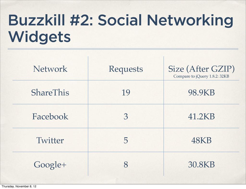 Buzzkill #2: Social Networking Widgets Network ...