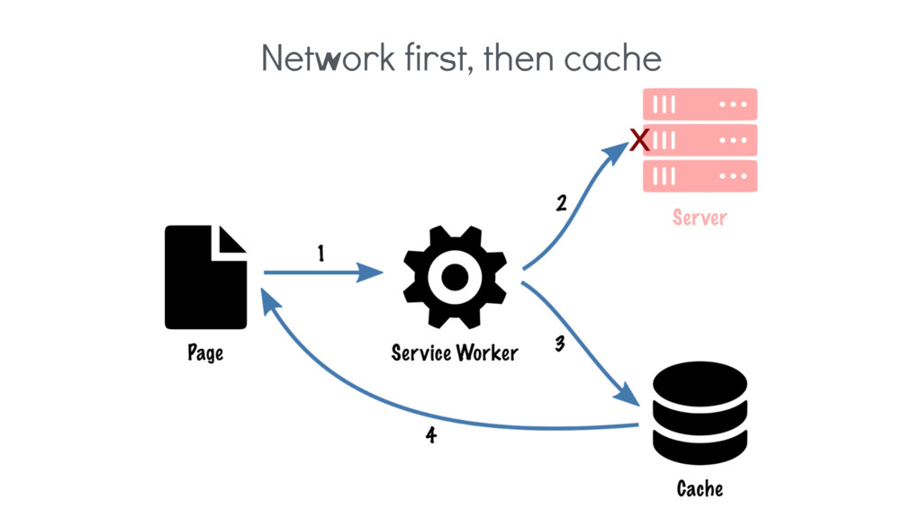 Network first, then cache