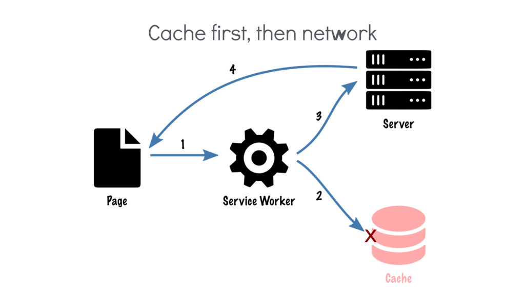 Cache first, then network