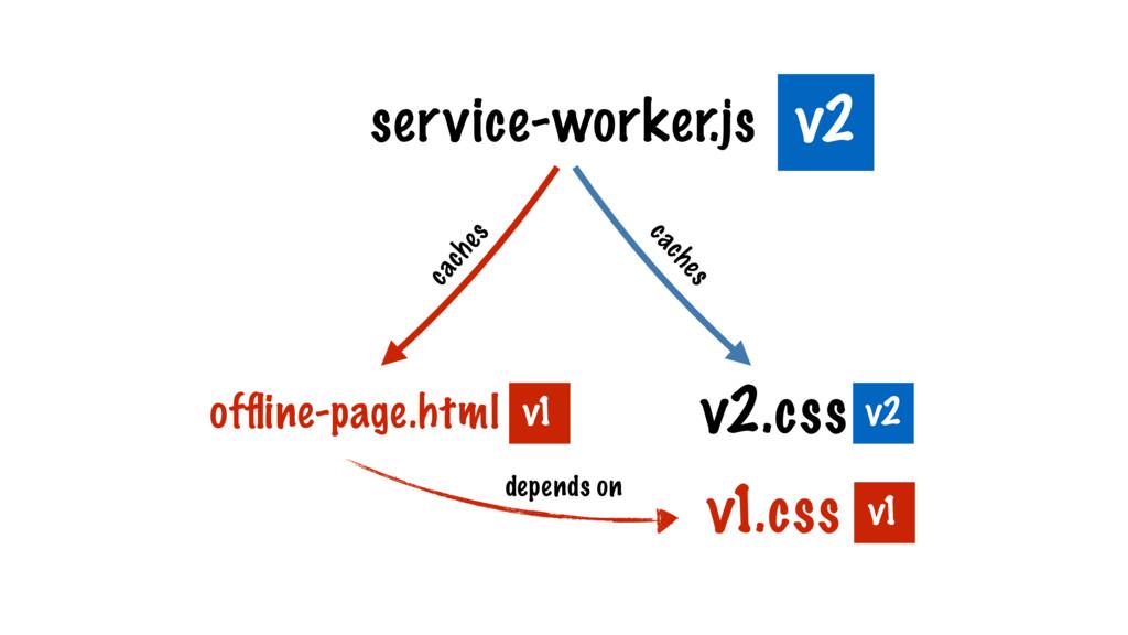 service-worker.js v2.css offline-page.html v2 v1...