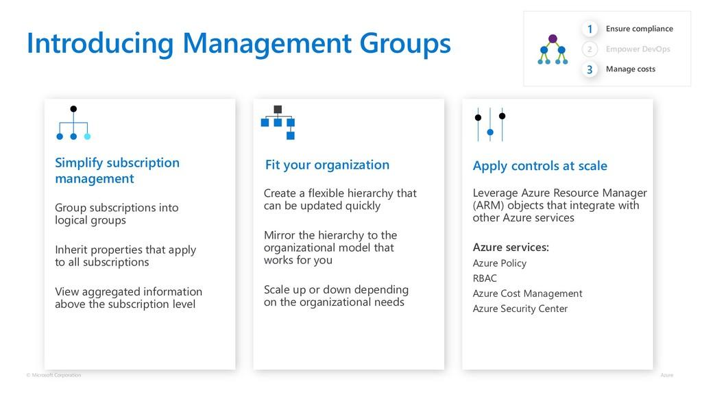 Introducing Management Groups © Microsoft Corpo...