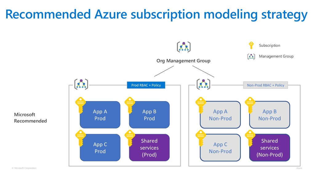 Recommended Azure subscription modeling strateg...