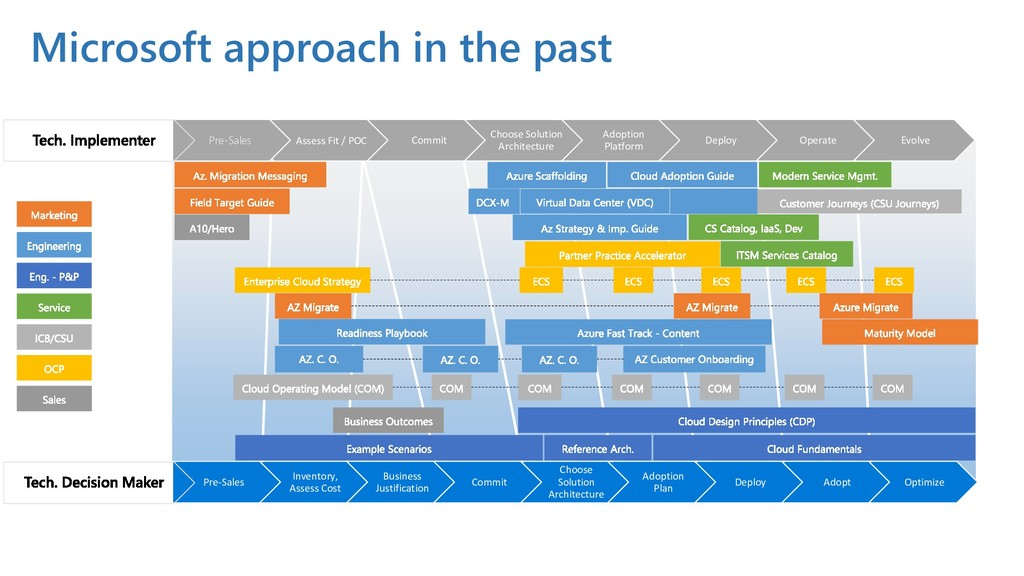 Microsoft approach in the past Pre-Sales Assess...
