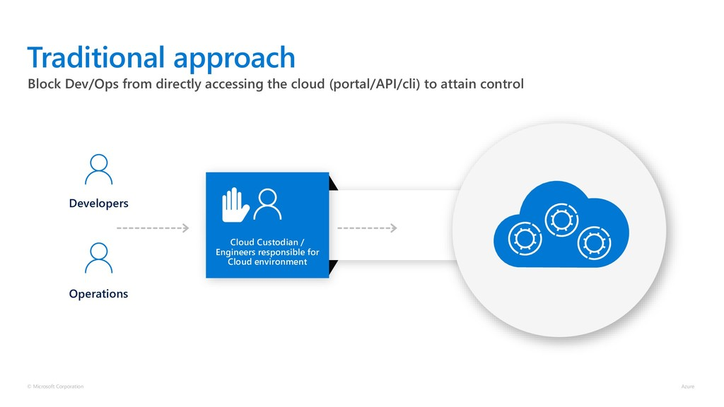 Block Dev/Ops from directly accessing the cloud...