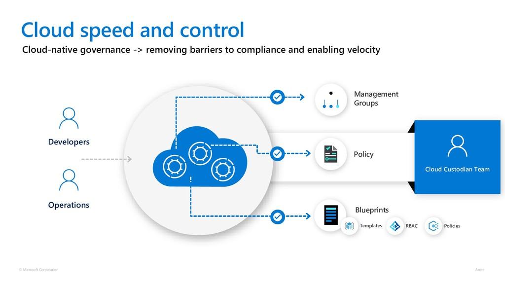 Cloud Custodian Team Cloud-native governance ->...