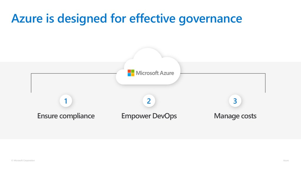 Azure is designed for effective governance © Mi...