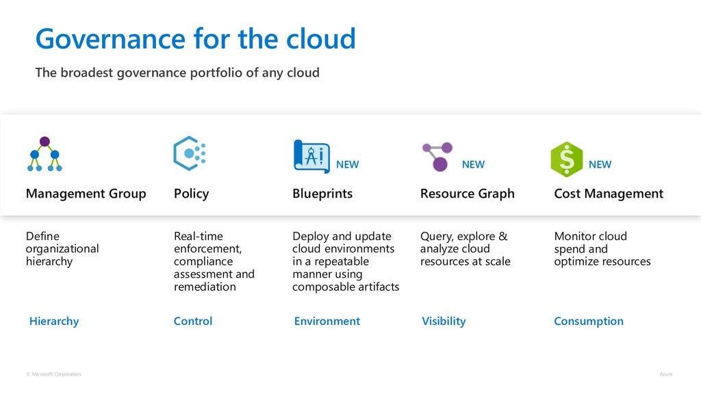 The broadest governance portfolio of any cloud ...