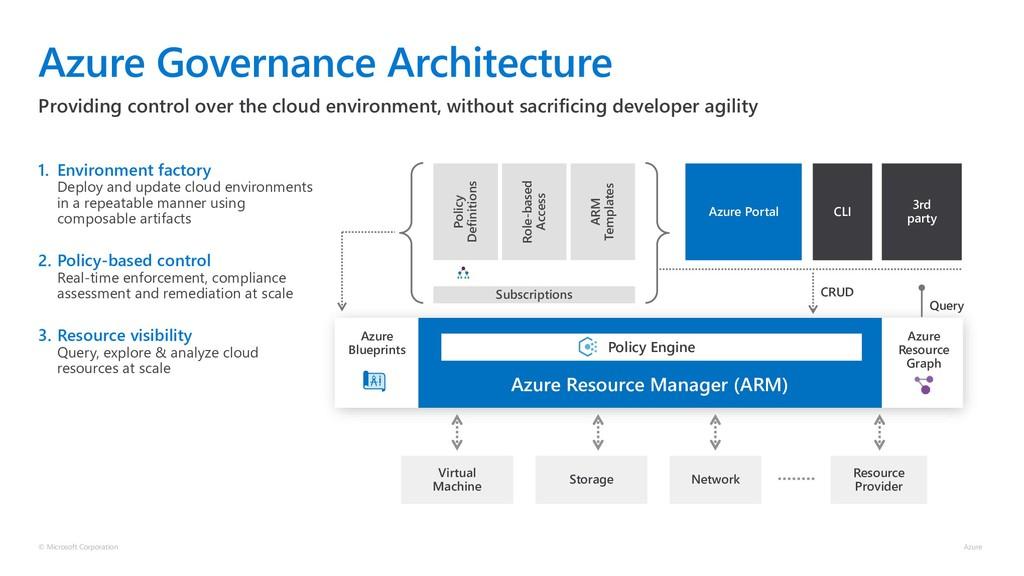 Azure Governance Architecture 1. Environment fa...