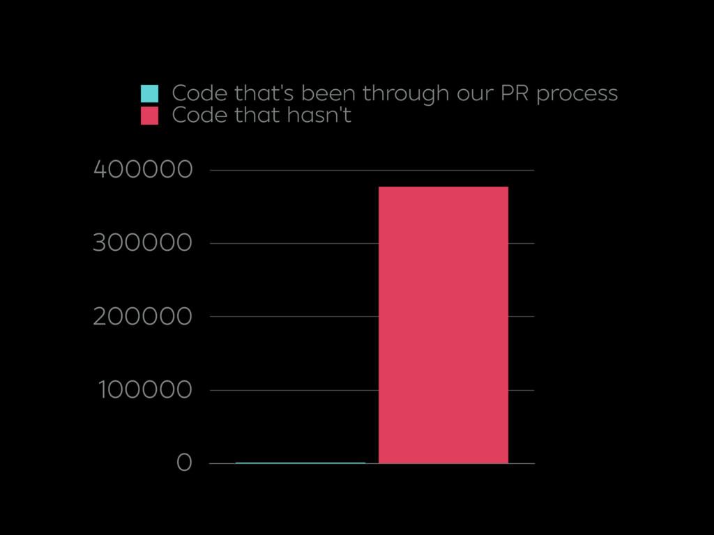 0 100000 200000 300000 400000 Code that's been ...