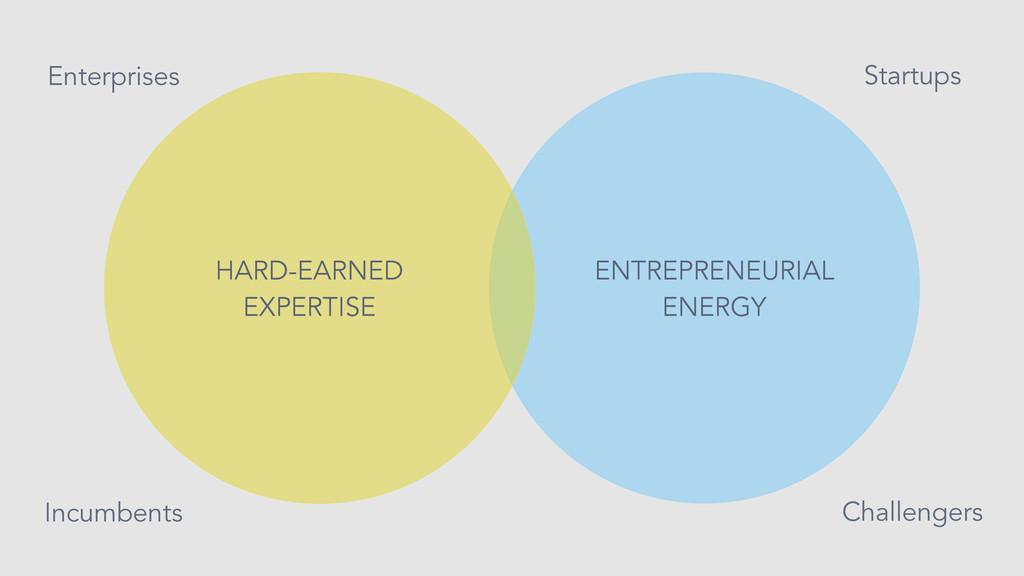 Startups Challengers HARD-EARNED EXPERTISE Ente...