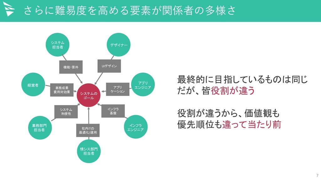 7 さらに難易度を高める要素が関係者の多様さ 最終的に目指しているものは同じ だが、皆役割が違...