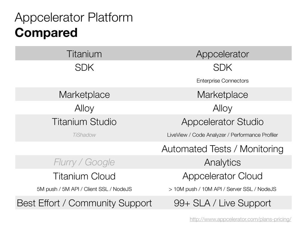 Appcelerator Platform Compared Titanium Appcele...