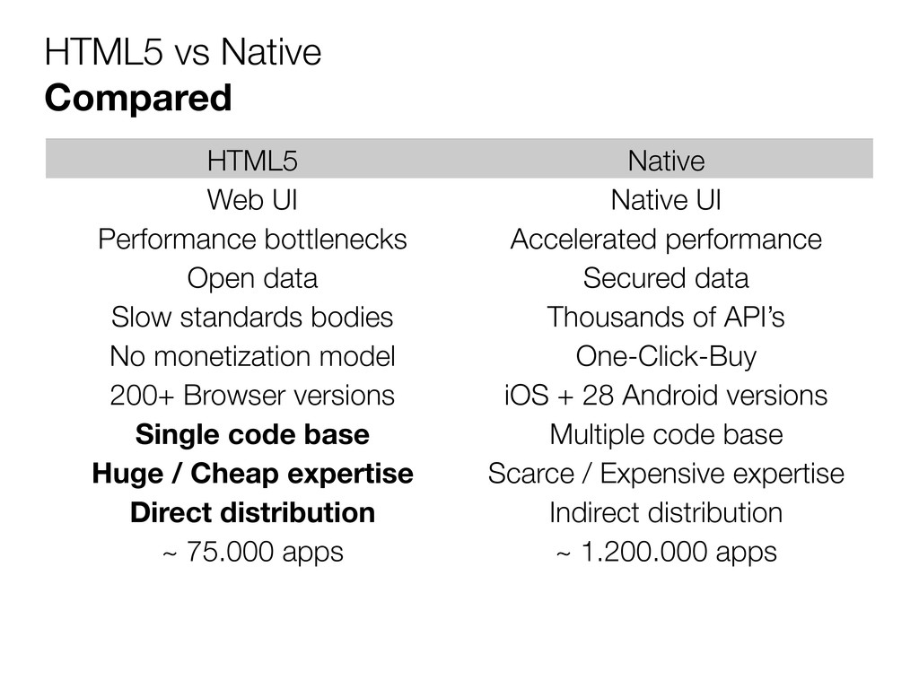 HTML5 vs Native Compared HTML5 Native Web UI Na...