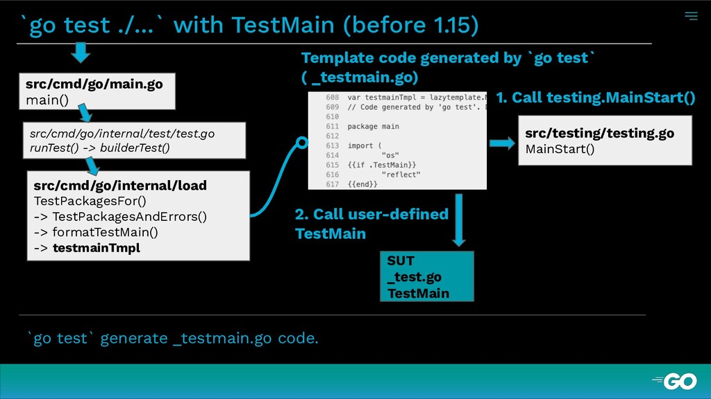 `go test ./...` with TestMain (before 1.15) `go...