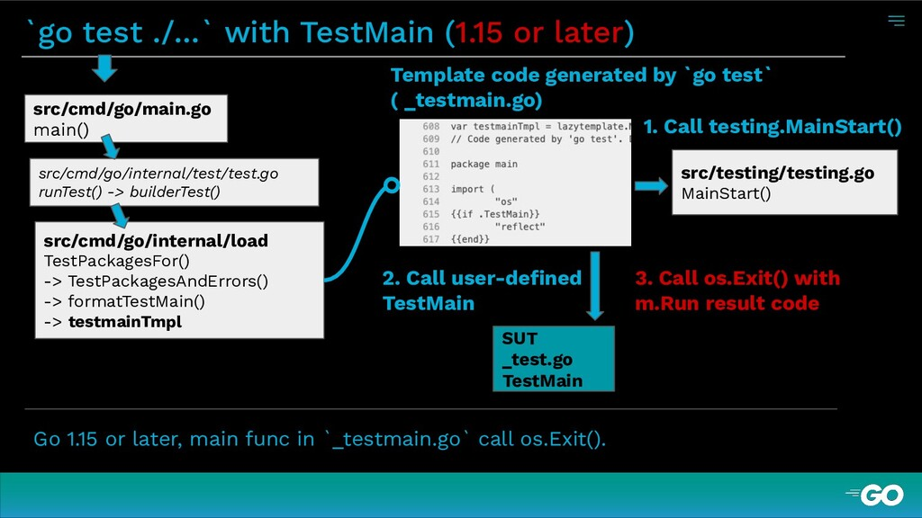 `go test ./...` with TestMain (1.15 or later) G...