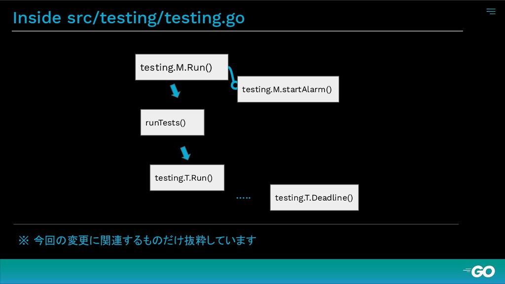 Inside src/testing/testing.go ※ 今回の変更に関連するものだけ抜...