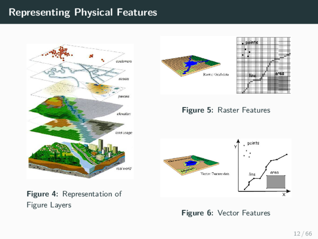 Representing Physical Features Figure 4: Repres...