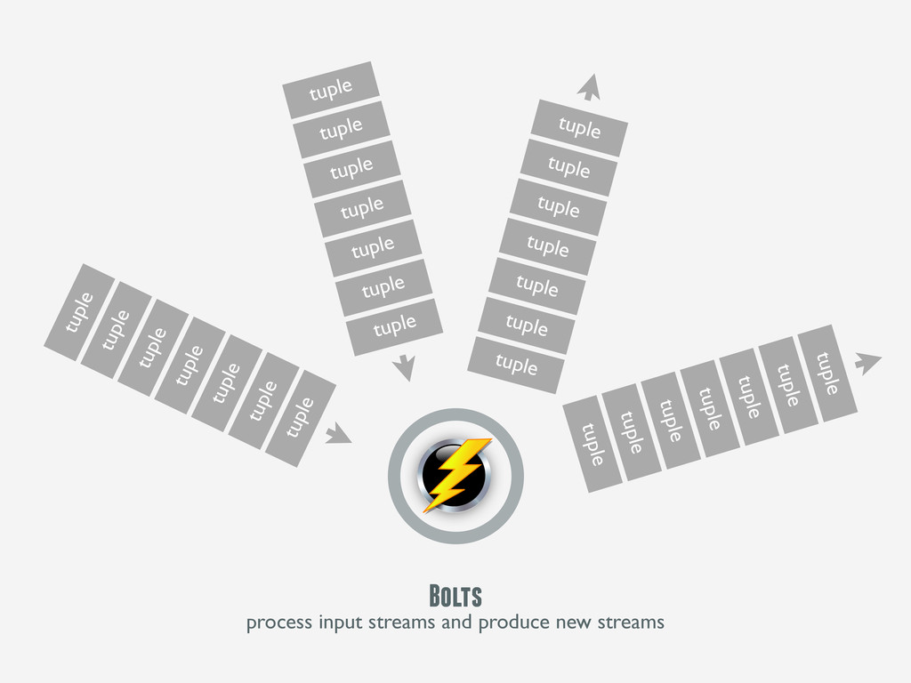 Bolts process input streams and produce new str...