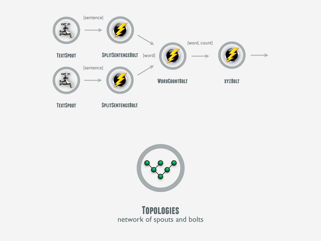 Topologies network of spouts and bolts TextSpou...