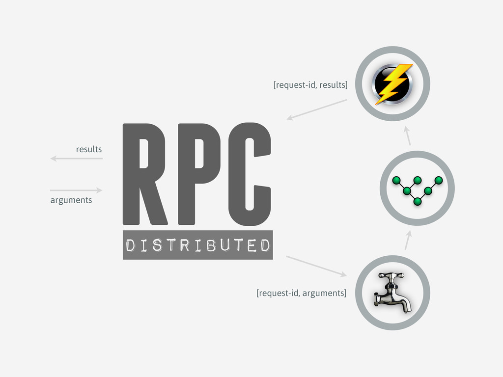 RPC distributed arguments results [request-id, ...