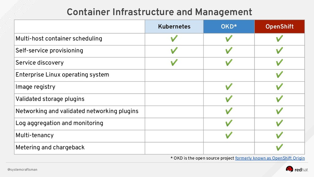 @systemcraftsman Container Infrastructure and M...
