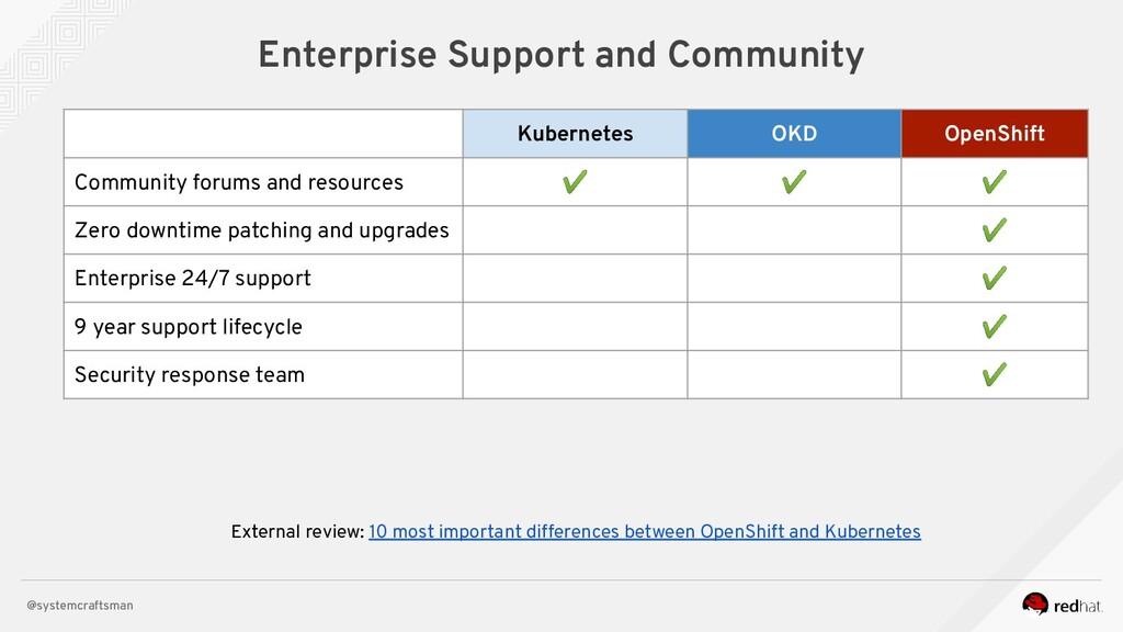@systemcraftsman Enterprise Support and Communi...