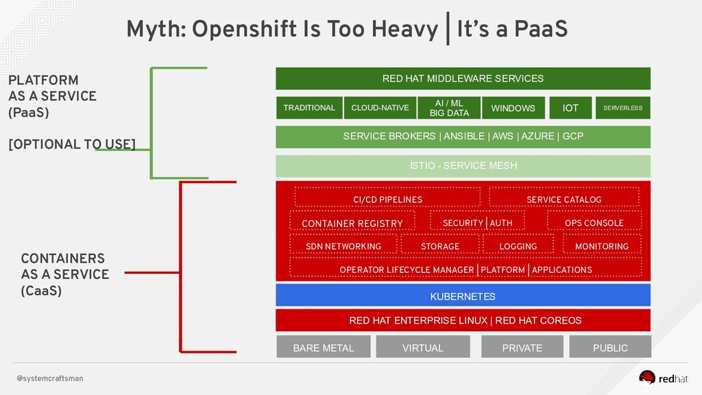 @systemcraftsman Myth: Openshift Is Too Heavy |...