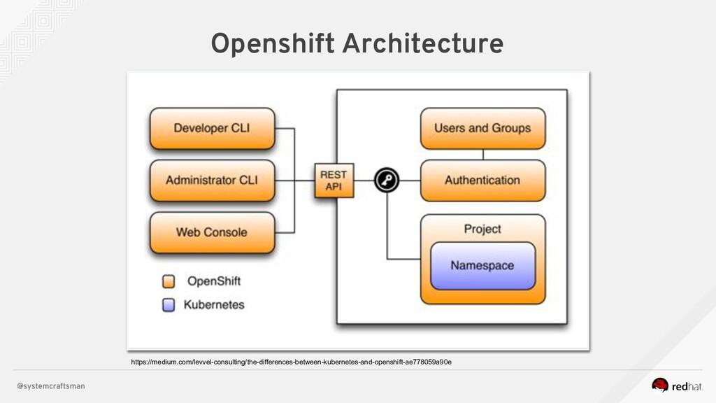 @systemcraftsman Openshift Architecture https:/...