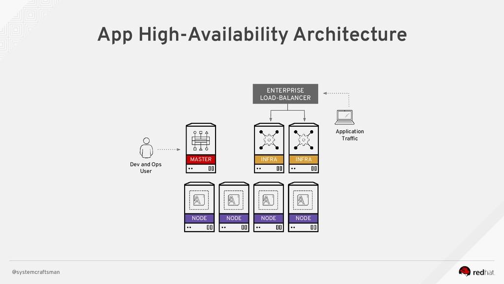 @systemcraftsman App High-Availability Architec...