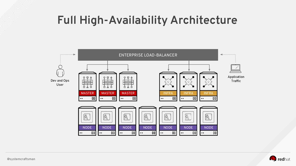 @systemcraftsman Full High-Availability Archite...