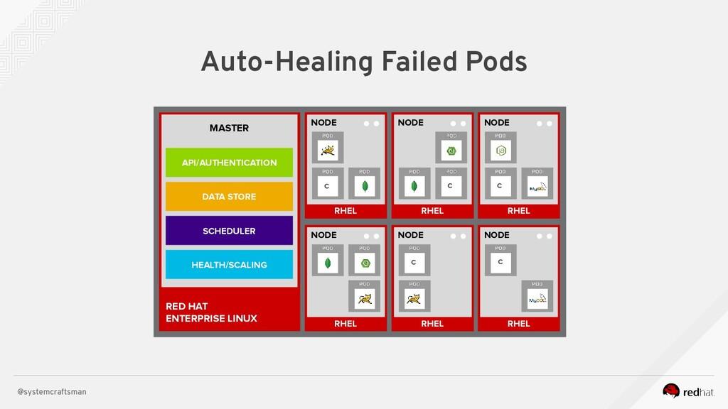 @systemcraftsman Auto-Healing Failed Pods RHEL ...