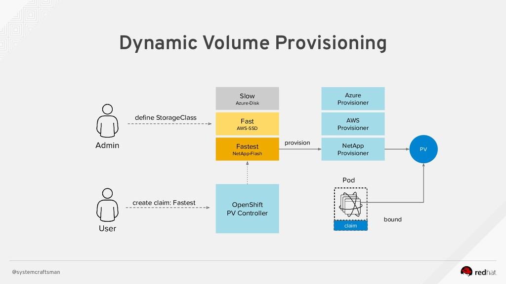 @systemcraftsman Dynamic Volume Provisioning Ad...